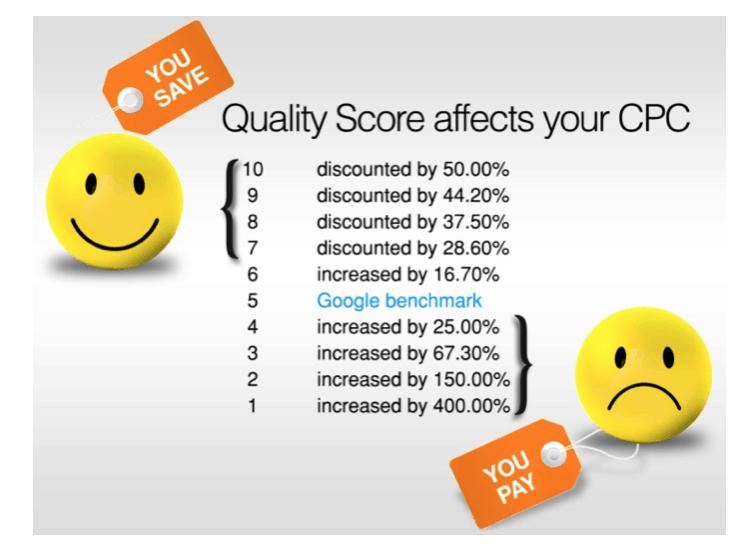 Diego Fabi - Portfolio - quality score affects your cpc e1478598372216 - Online Advertising